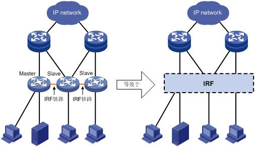 《H3C华三S7506E系列交换机万兆IRF堆叠虚拟化》